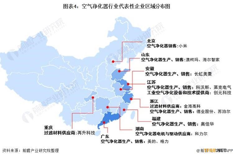 图表4:空气净化器行业代表性企业区域分布图