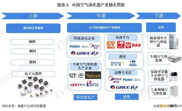 图表2:中国空气净化器产业链全景图